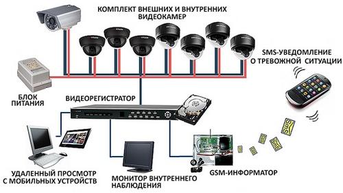 Ip камера через keenetic